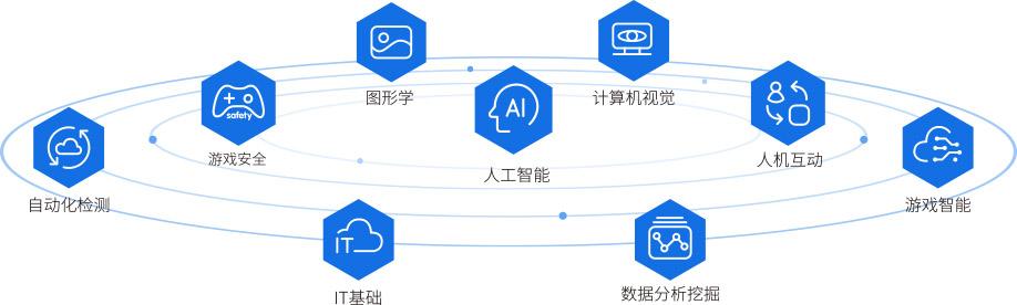 涵盖自动化检测、IT基础、数据分析挖掘、游戏智能、人机互动、人工智能、游戏安全、图形学、计算机视觉领域